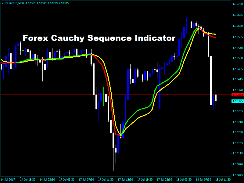 Currency Strength Meter Indicator