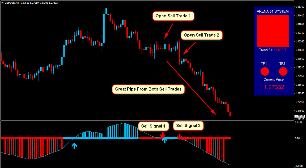 Area 51 Forex System